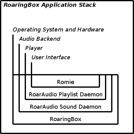 Thumbnail of RoaringBox Application Stack (rec version)